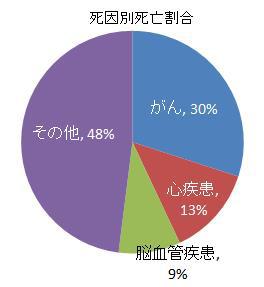 死因別死亡割合の円グラフ